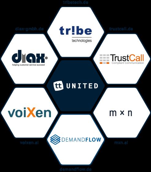 Call Center Software Partner von ttUnited